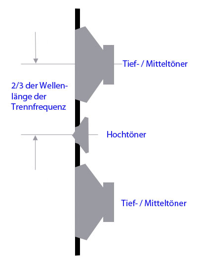 D\'Appolito Anordnung im Lexikon - HIFI-REGLER